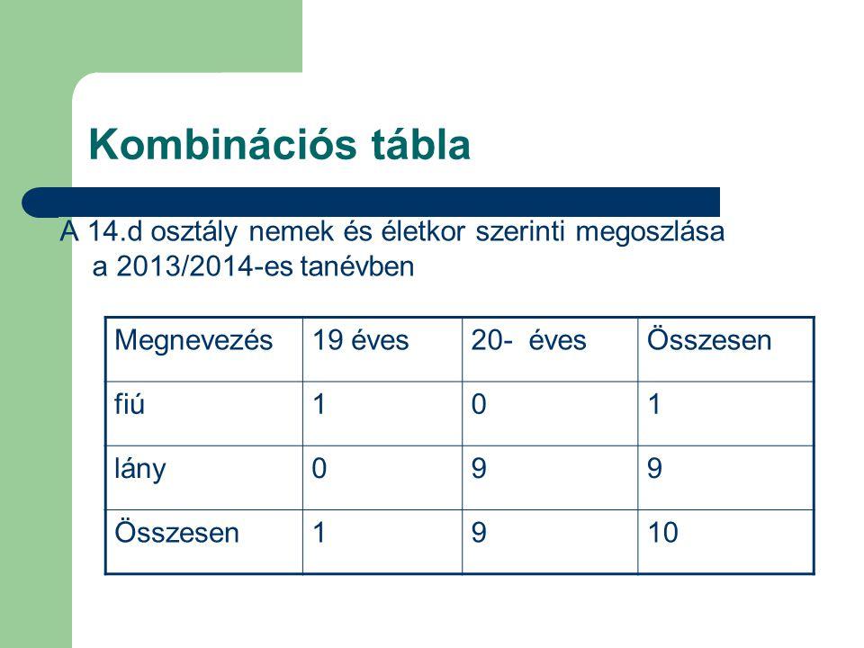 Kombinációs tábla A 14.d osztály nemek és életkor szerinti megoszlása a 2013/2014-es tanévben. Megnevezés.