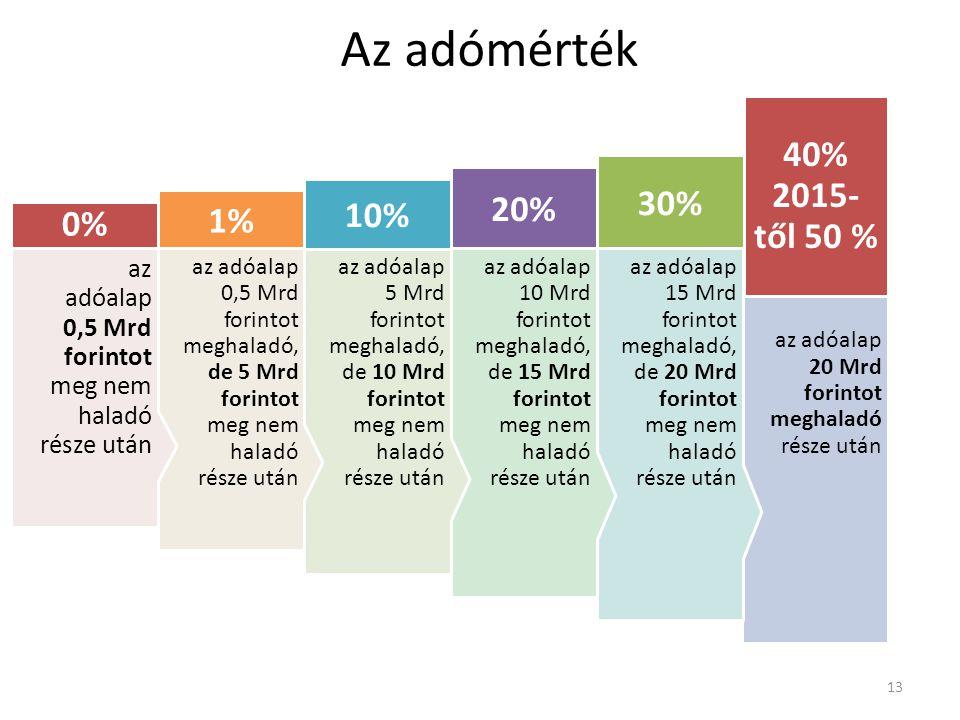 Az adómérték 40% 2015-től 50 % 30% 20% 10% 1% 0%