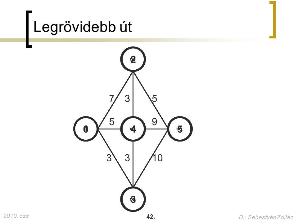 Legrövidebb út ∞ 2 7 3 5 5 9 1 ∞ 4 ∞ 5 3 3 10 ∞ 3