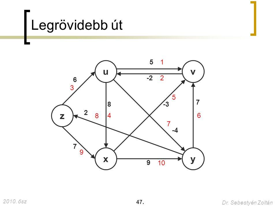 Legrövidebb út 5 1 u v 6 -2 2 3 5 7 8 -3 z 2 8 4 6 7 -4 7 9 x y 9 10