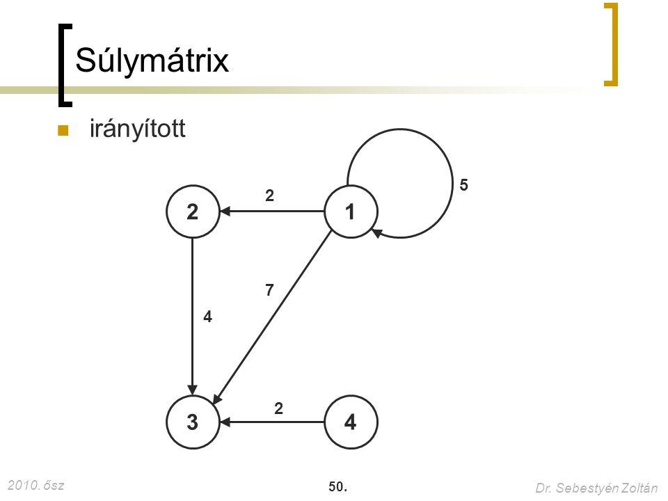 Súlymátrix irányított 5 2 2 1 7 4 3 2 4