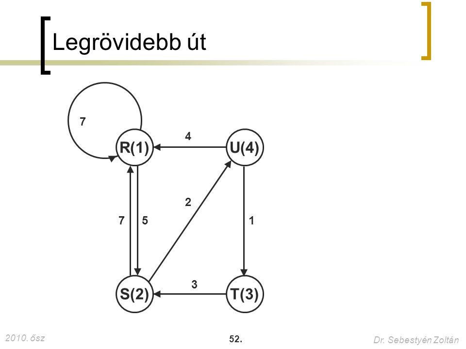 Legrövidebb út 7 R(1) 4 U(4) 2 7 5 1 S(2) 3 T(3)