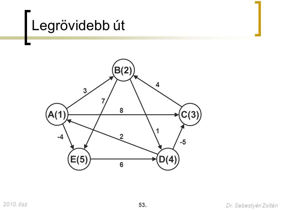 Legrövidebb út B(2) 4 3 7 A(1) 8 C(3) 1 -4 2 -5 E(5) D(4) 6