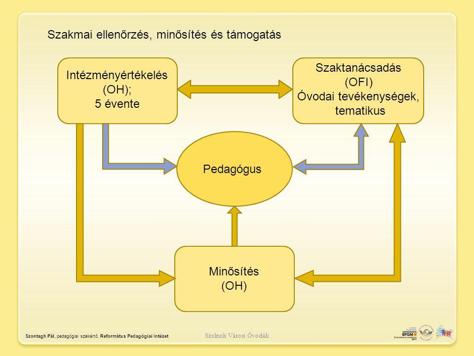 Intézményértékelés (OH);
