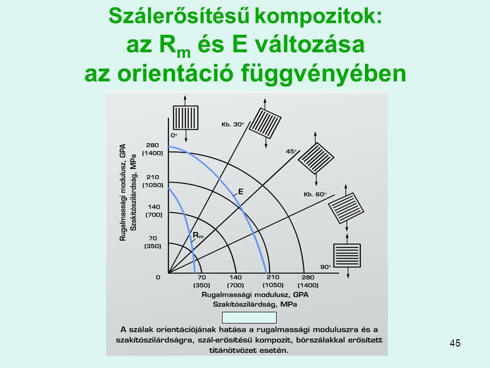 Szálerősítésű kompozitok: az Rm és E változása az orientáció függvényében