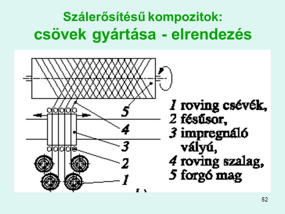 Szálerősítésű kompozitok: csövek gyártása - elrendezés
