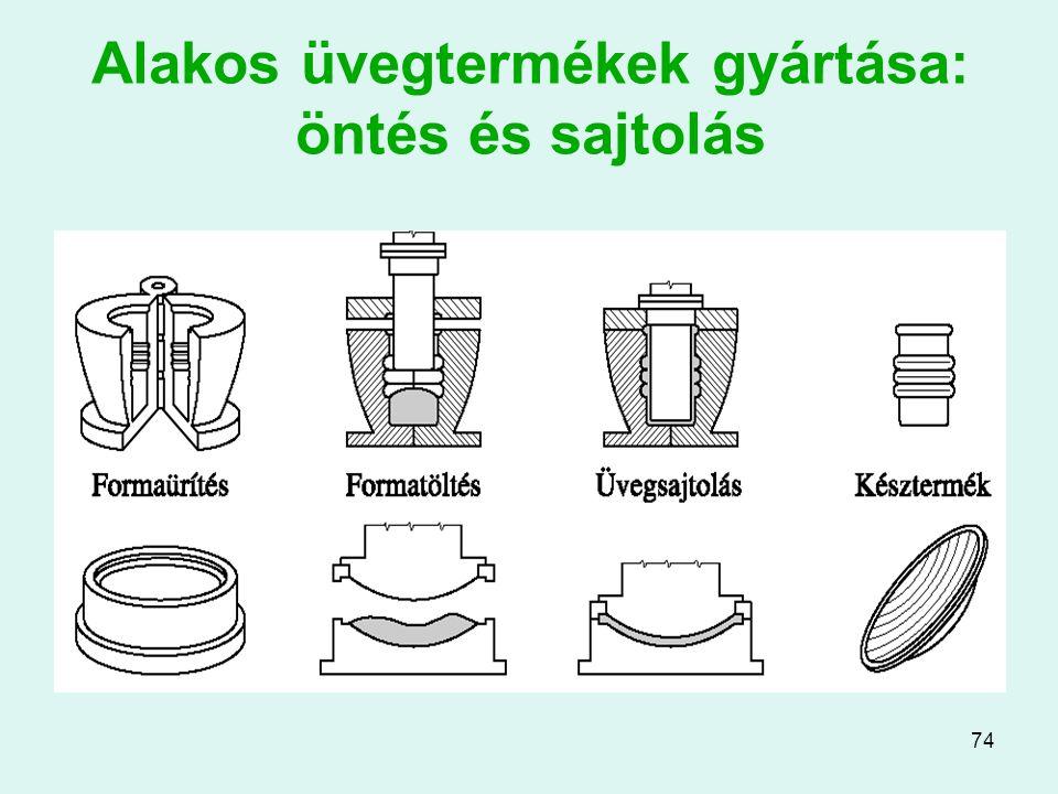 Alakos üvegtermékek gyártása: öntés és sajtolás
