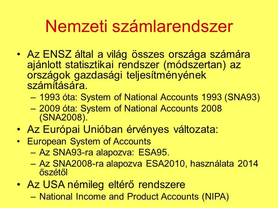 Nemzeti számlarendszer