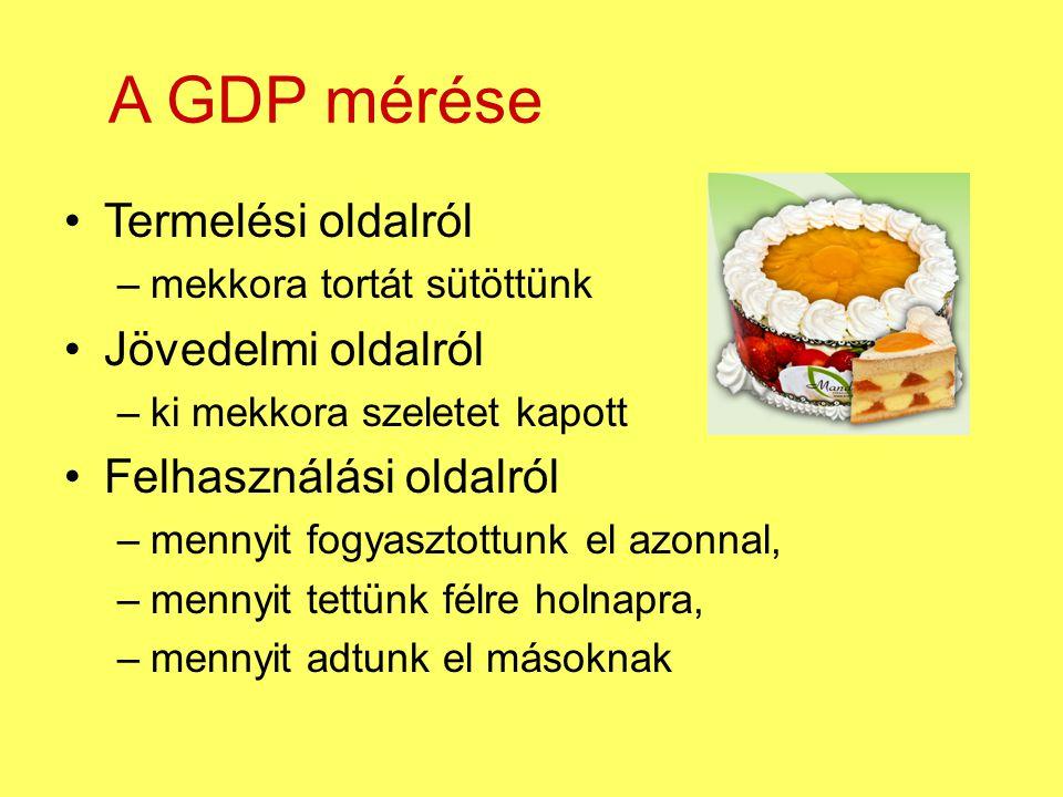 A GDP mérése Termelési oldalról Jövedelmi oldalról