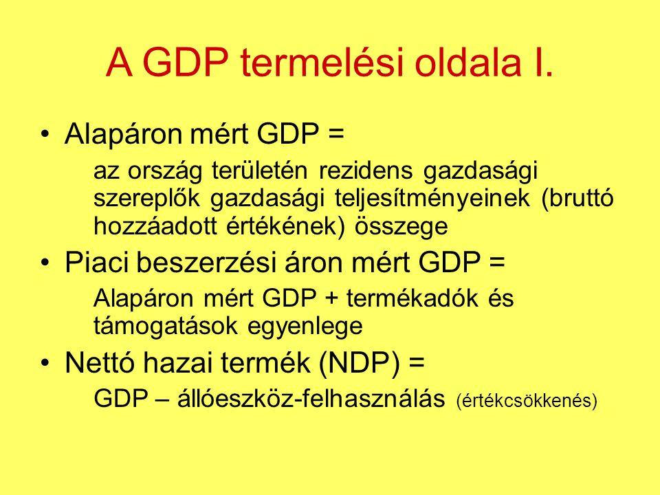 A GDP termelési oldala I.