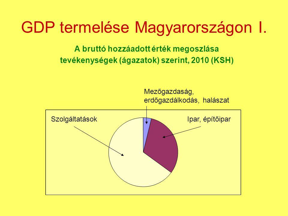 GDP termelése Magyarországon I.