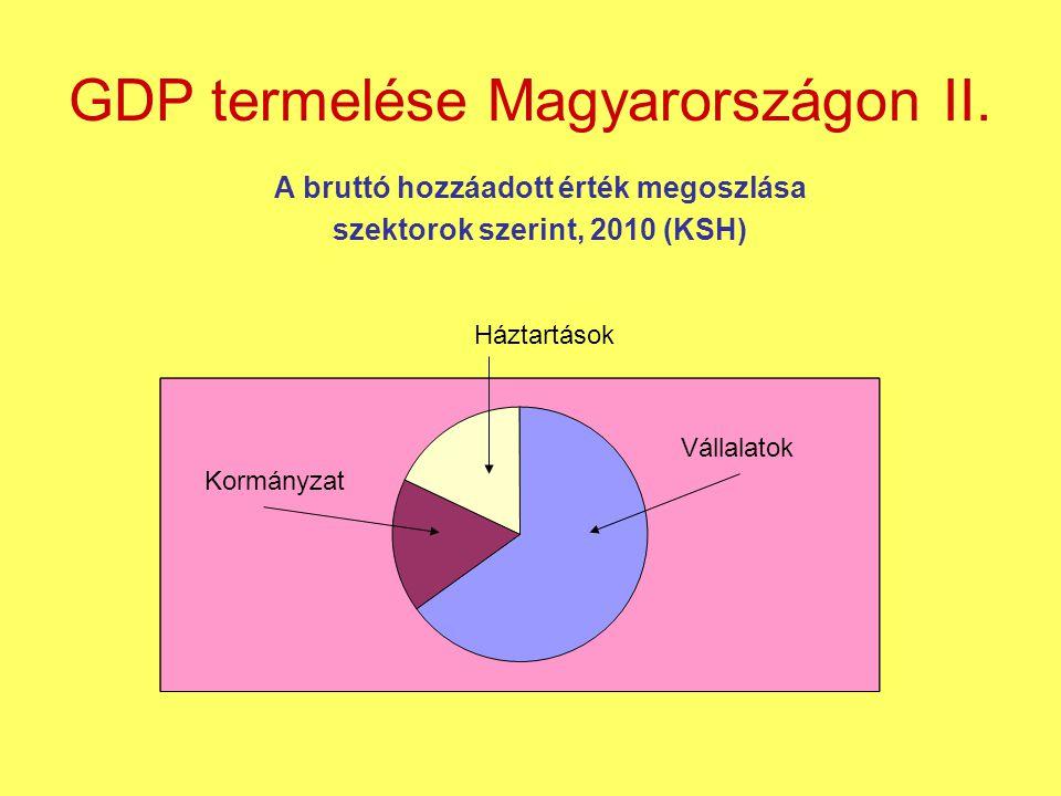 GDP termelése Magyarországon II.