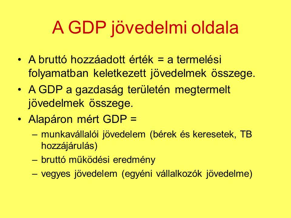 A GDP jövedelmi oldala A bruttó hozzáadott érték = a termelési folyamatban keletkezett jövedelmek összege.