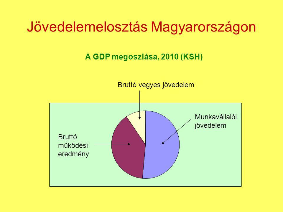 Jövedelemelosztás Magyarországon