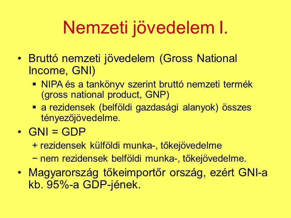 Nemzeti jövedelem I. Bruttó nemzeti jövedelem (Gross National Income, GNI)