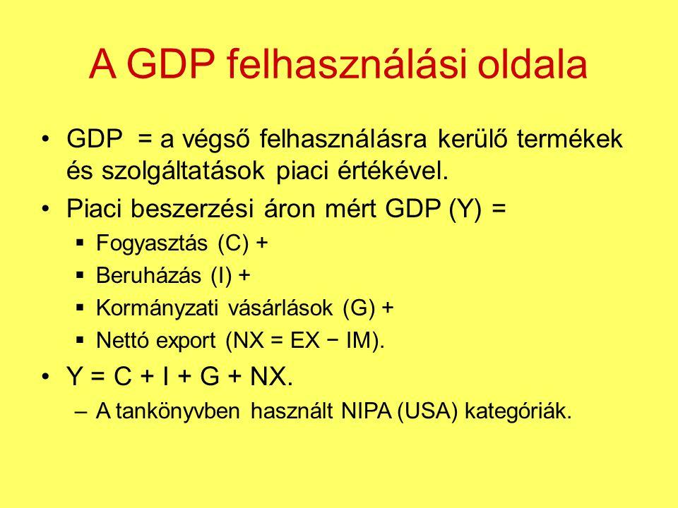 A GDP felhasználási oldala