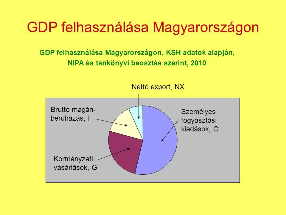 GDP felhasználása Magyarországon
