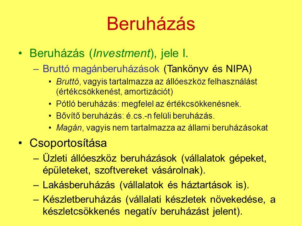 Beruházás Beruházás (Investment), jele I. Csoportosítása