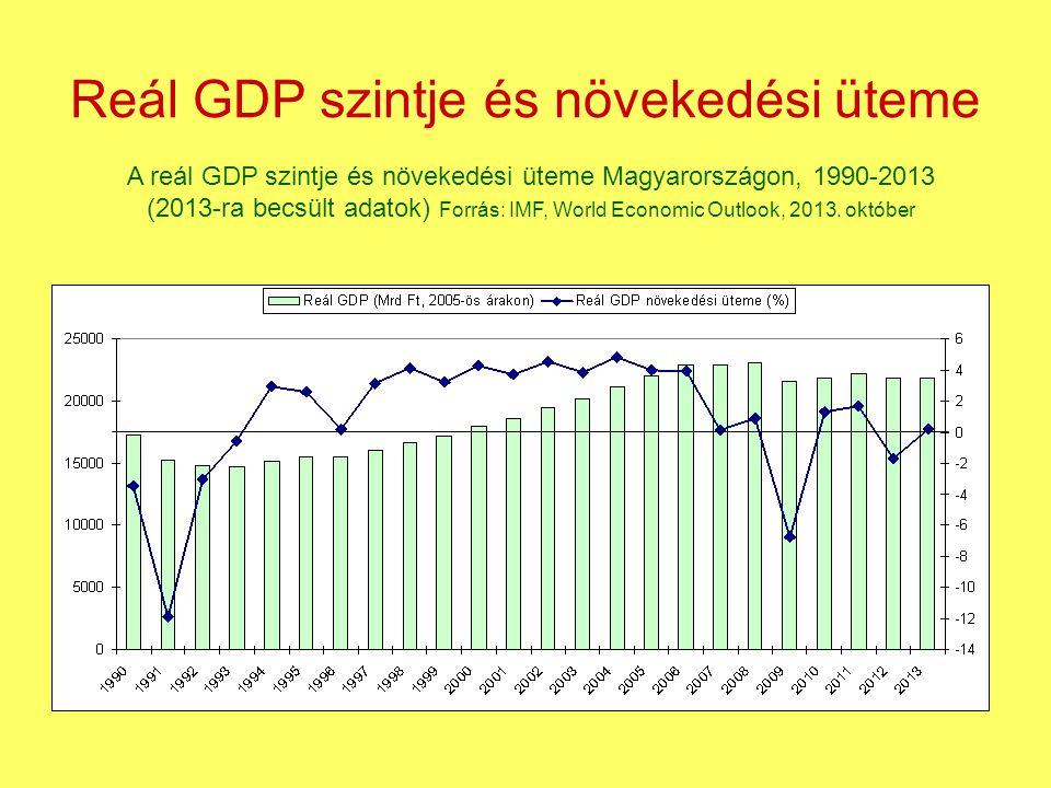 Reál GDP szintje és növekedési üteme
