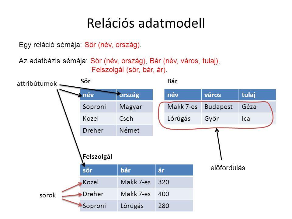 Relációs adatmodell Egy reláció sémája: Sör (név, ország).
