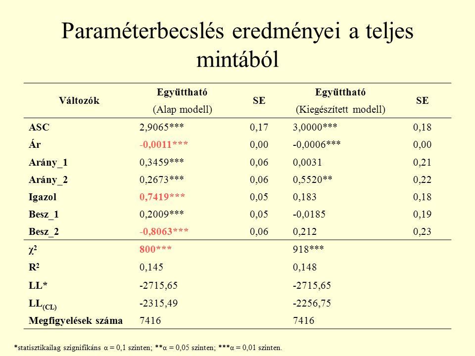Paraméterbecslés eredményei a teljes mintából