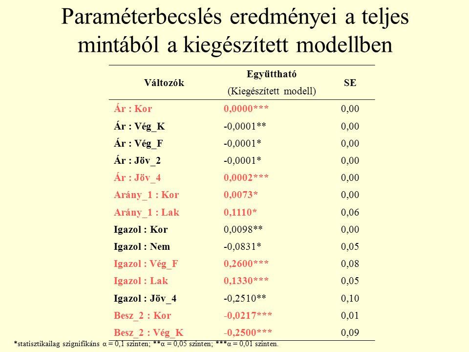 Paraméterbecslés eredményei a teljes mintából a kiegészített modellben