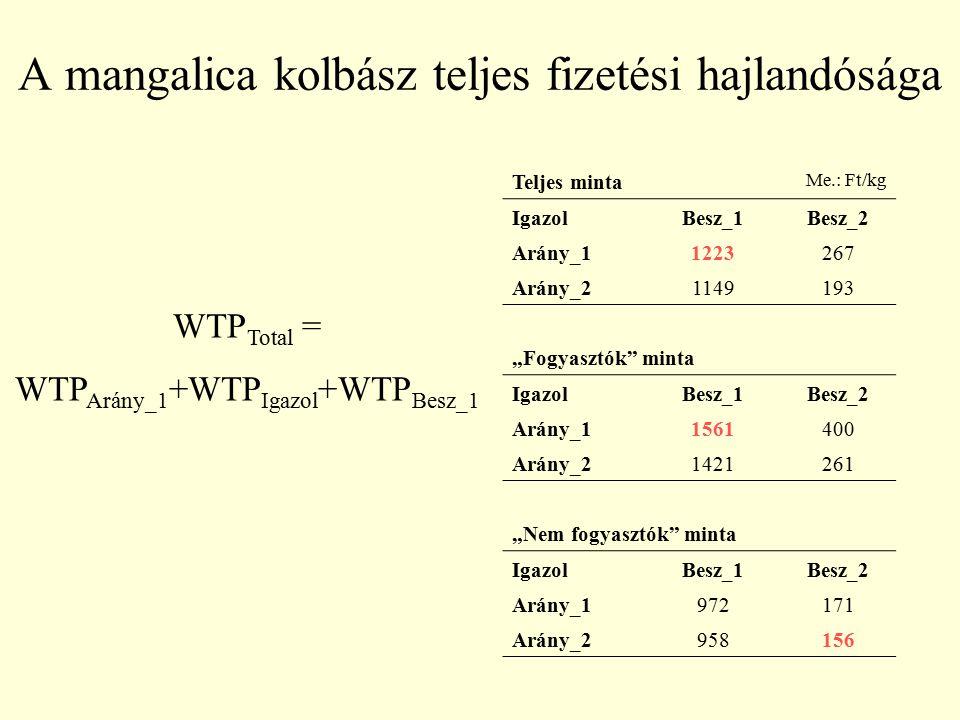 A mangalica kolbász teljes fizetési hajlandósága