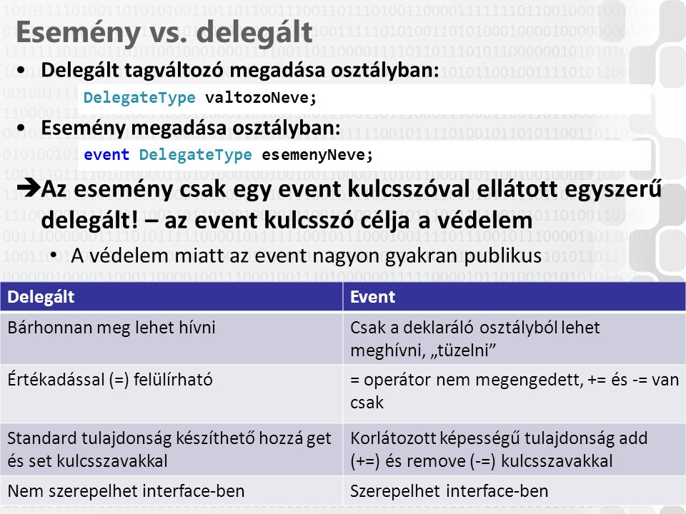 Esemény vs. delegált Delegált tagváltozó megadása osztályban: DelegateType valtozoNeve; Esemény megadása osztályban:
