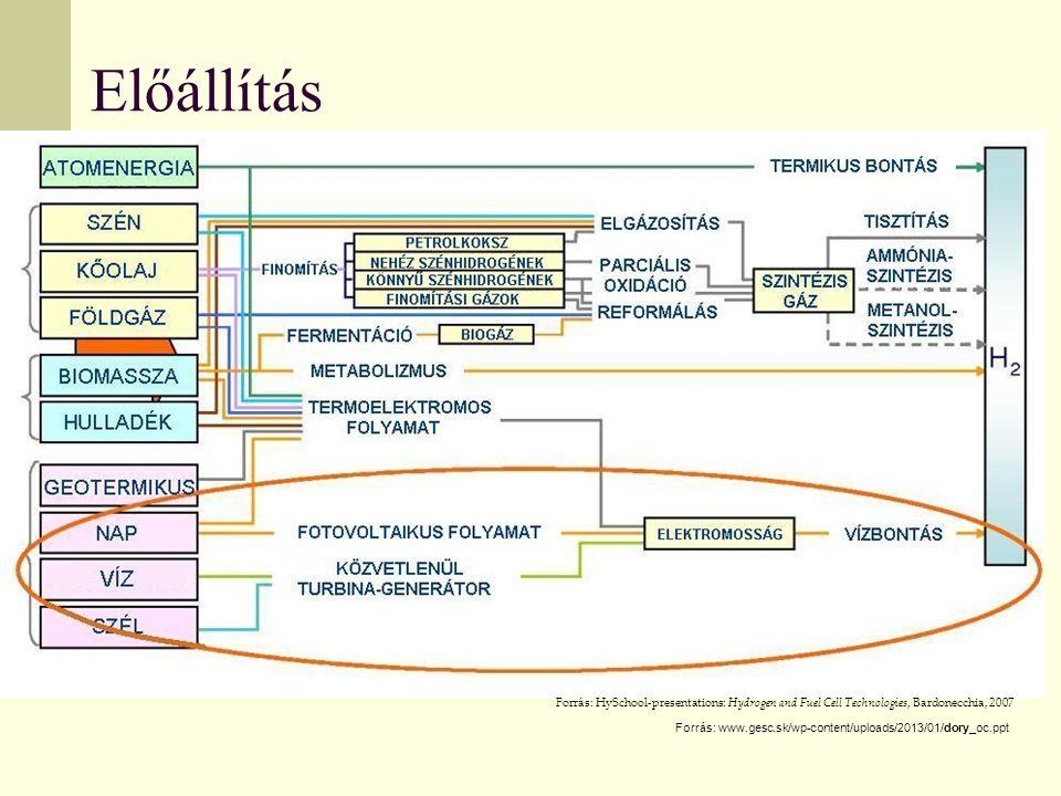 Előállítás Forrás: HySchool-presentations: Hydrogen and Fuel Cell Technologies, Bardonecchia, 2007.