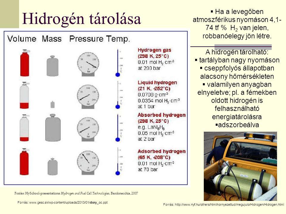 Hidrogén tárolása Ha a levegőben atmoszférikus nyomáson 4,1-74 tf % H2 van jelen, robbanóelegy jön létre.