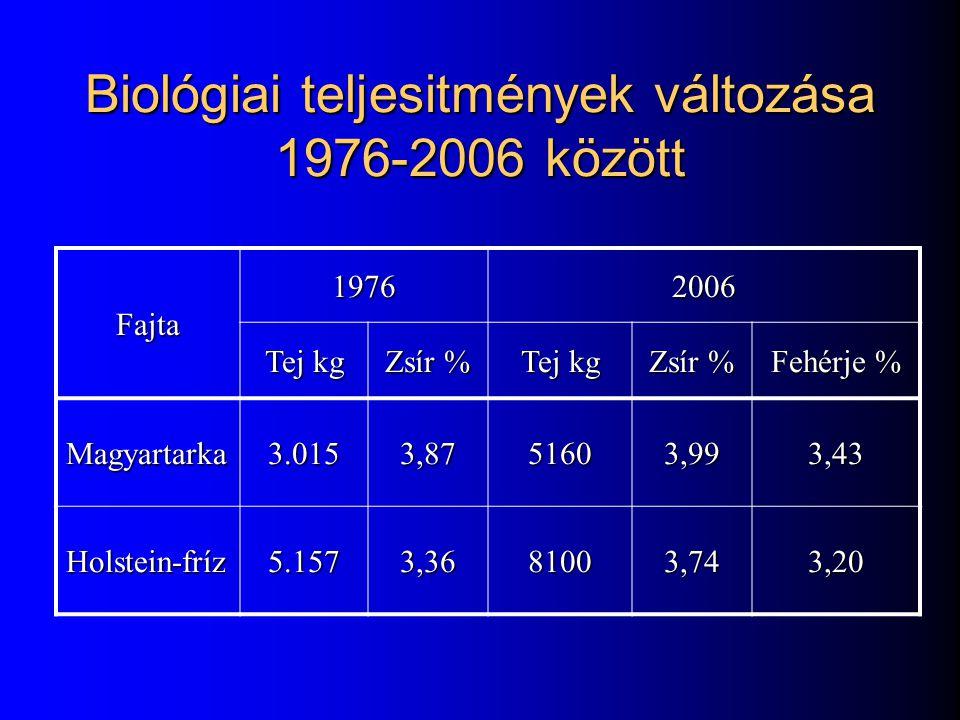Biológiai teljesitmények változása 1976-2006 között
