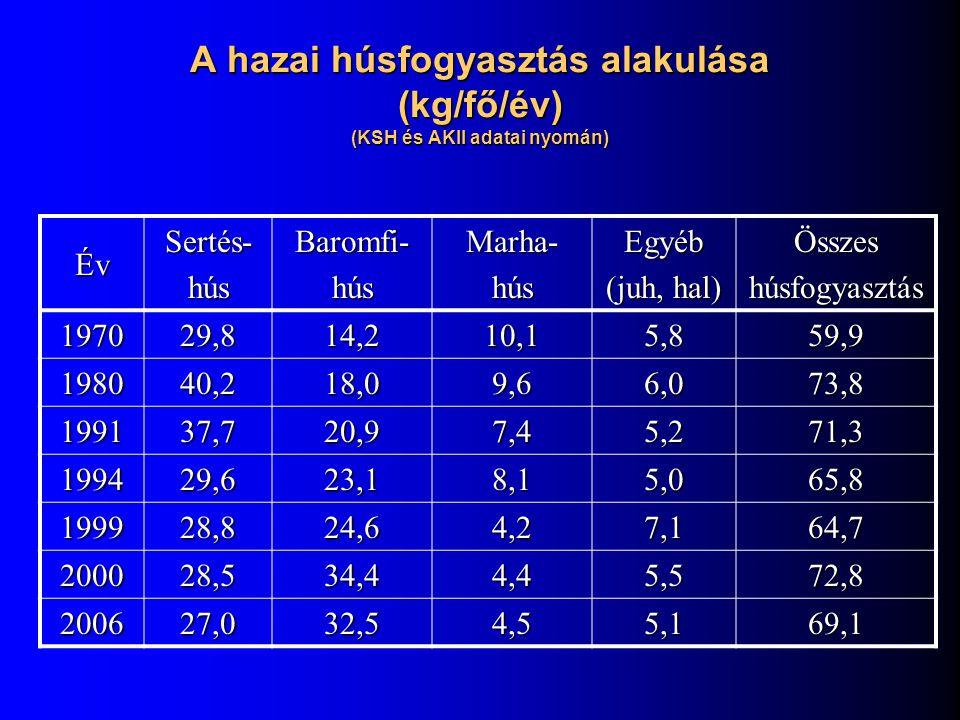 A hazai húsfogyasztás alakulása (kg/fő/év) (KSH és AKII adatai nyomán)