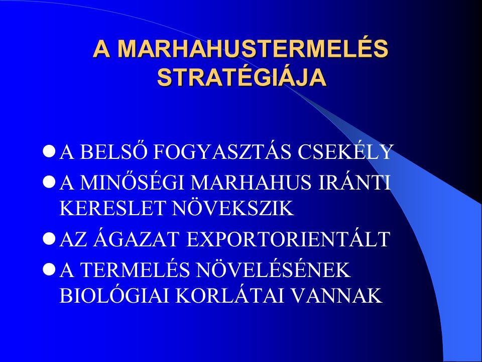 A MARHAHUSTERMELÉS STRATÉGIÁJA