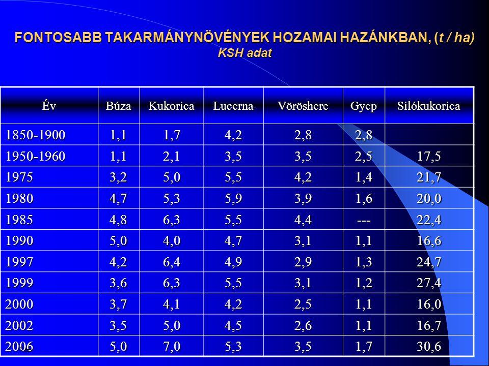 FONTOSABB TAKARMÁNYNÖVÉNYEK HOZAMAI HAZÁNKBAN, (t / ha) KSH adat