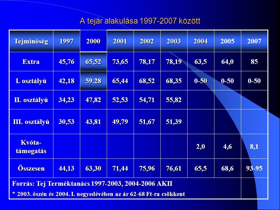 A tejár alakulása 1997-2007 között