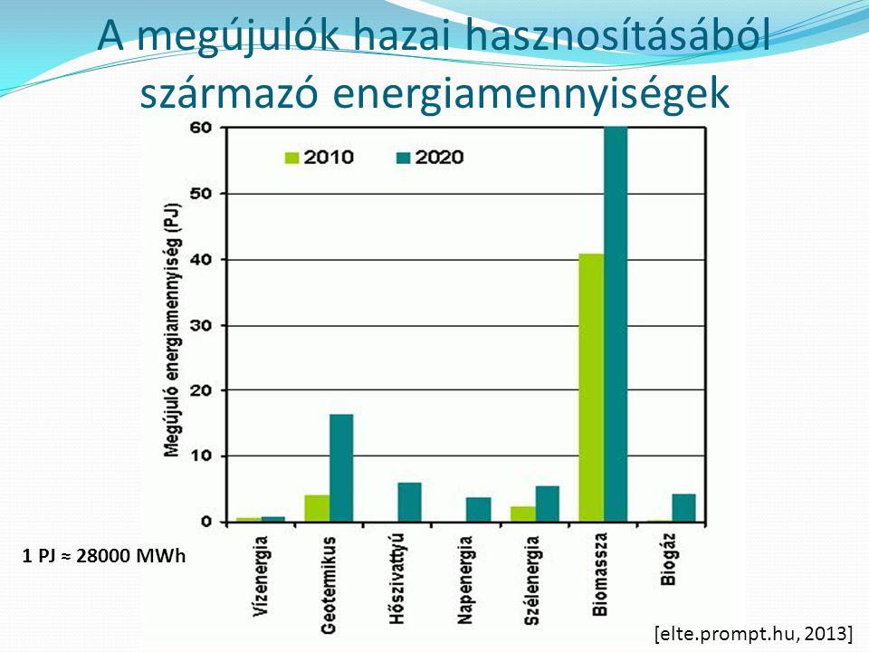 A megújulók hazai hasznosításából származó energiamennyiségek