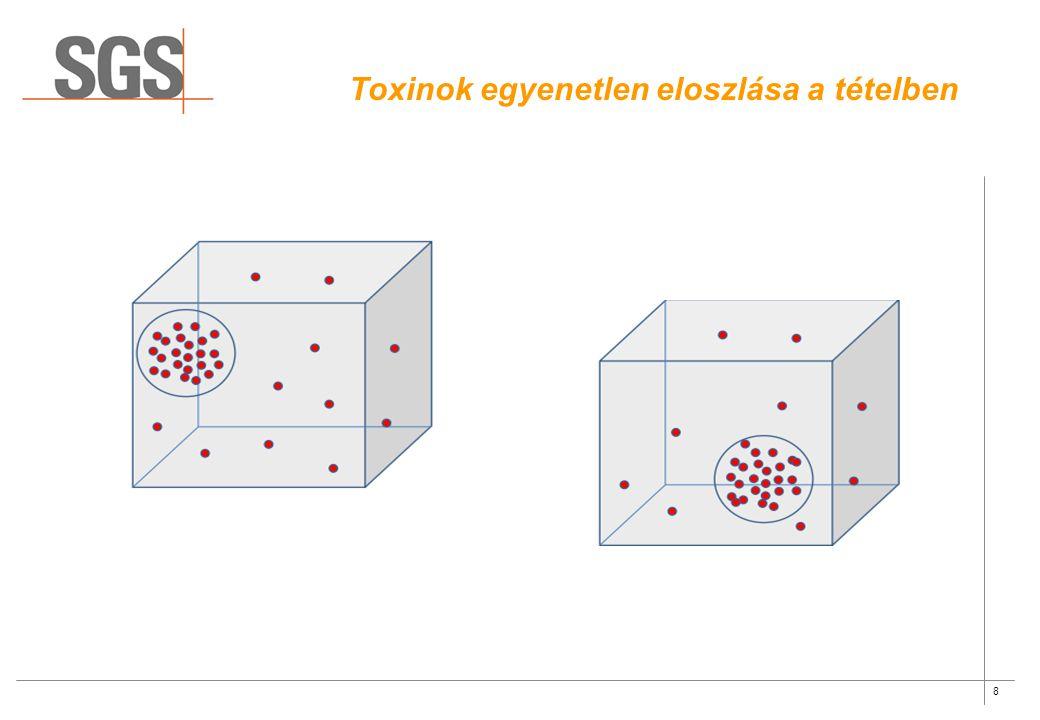 Toxinok egyenetlen eloszlása a tételben