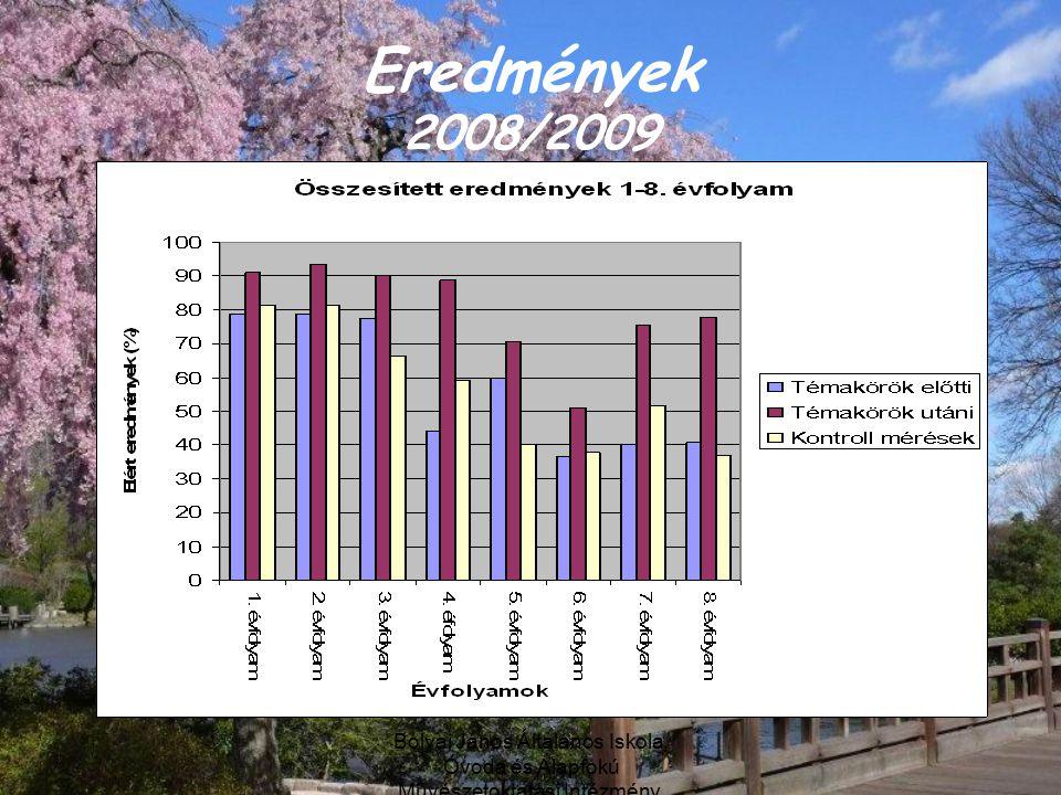 Eredmények 2008/2009 Bolyai János Általános Iskola, Óvoda és Alapfokú Művészetoktatási Intézmény, Debrecen.