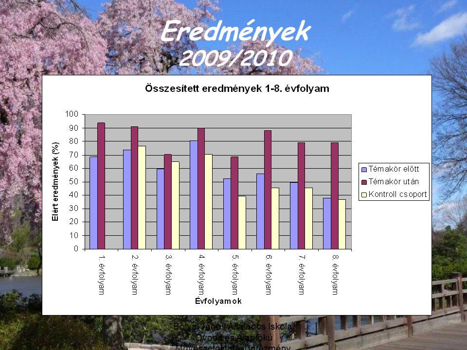 Eredmények 2009/2010 Bolyai János Általános Iskola, Óvoda és Alapfokú Művészetoktatási Intézmény, Debrecen.