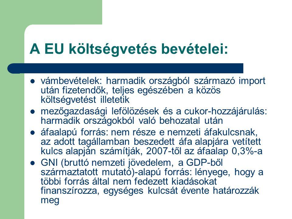 A EU költségvetés bevételei: