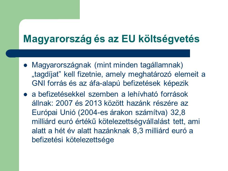 Magyarország és az EU költségvetés