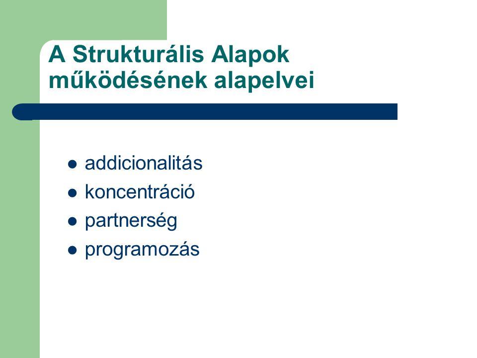A Strukturális Alapok működésének alapelvei