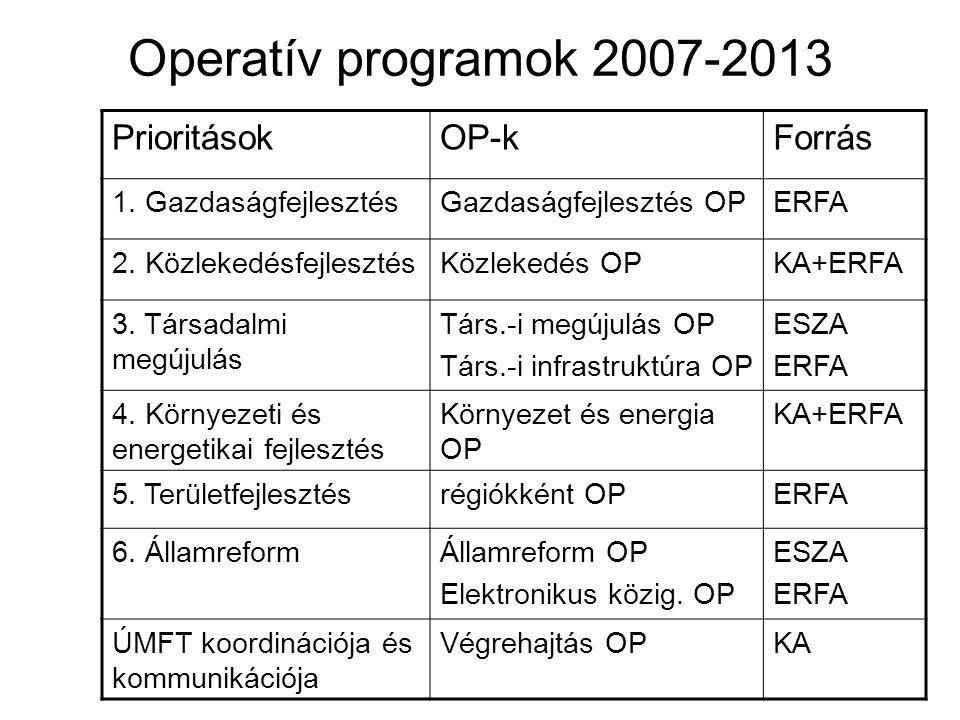 Operatív programok 2007-2013 Prioritások OP-k Forrás