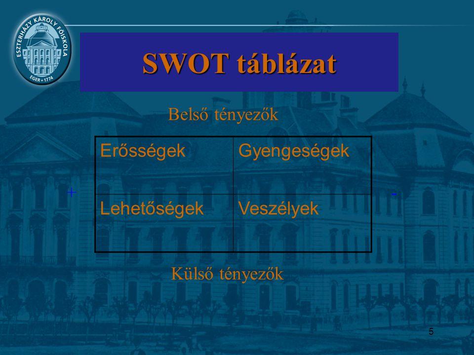 SWOT táblázat Belső tényezők Erősségek Gyengeségek Lehetőségek
