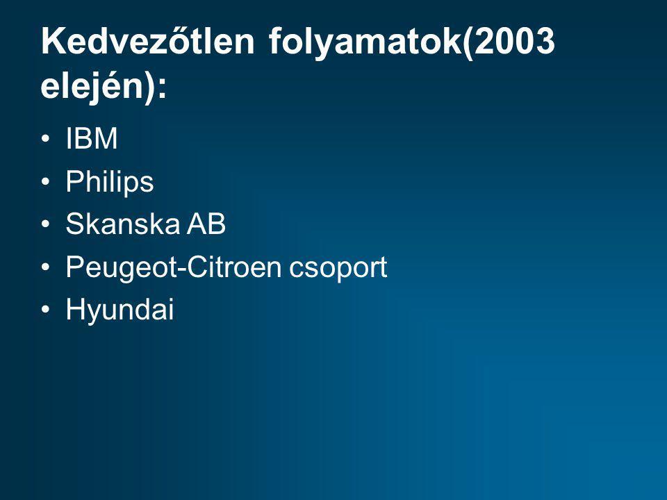 Kedvezőtlen folyamatok(2003 elején):
