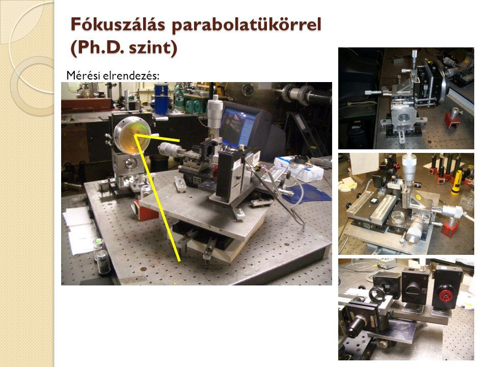 Fókuszálás parabolatükörrel (Ph.D. szint)