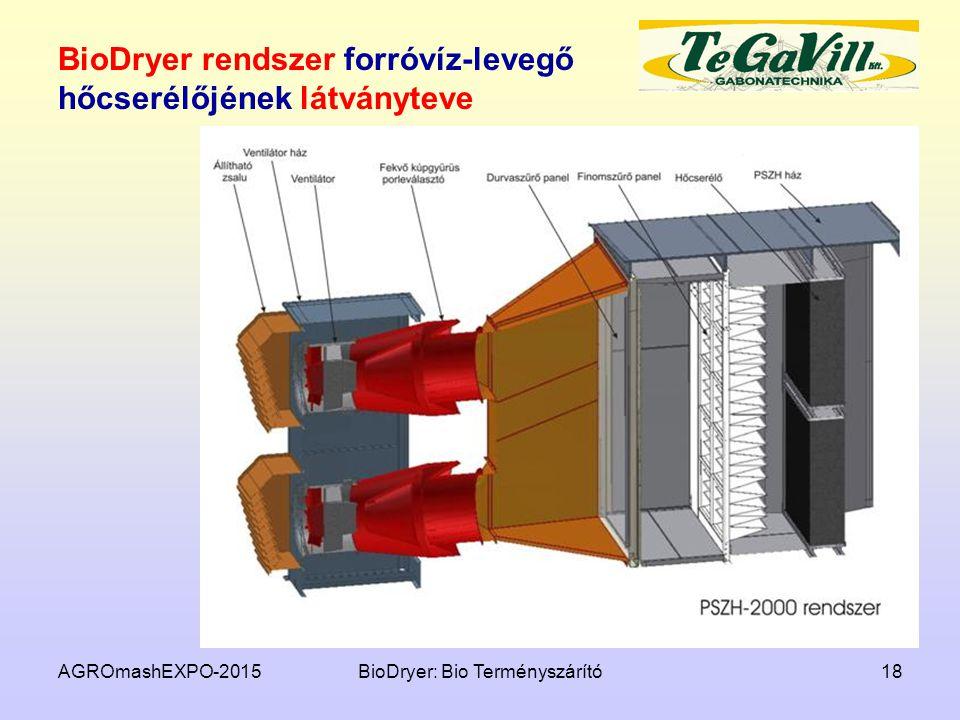 BioDryer rendszer forróvíz-levegő hőcserélőjének látványteve