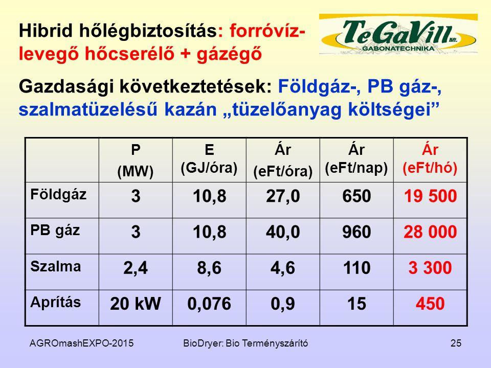 Hibrid hőlégbiztosítás: forróvíz-levegő hőcserélő + gázégő