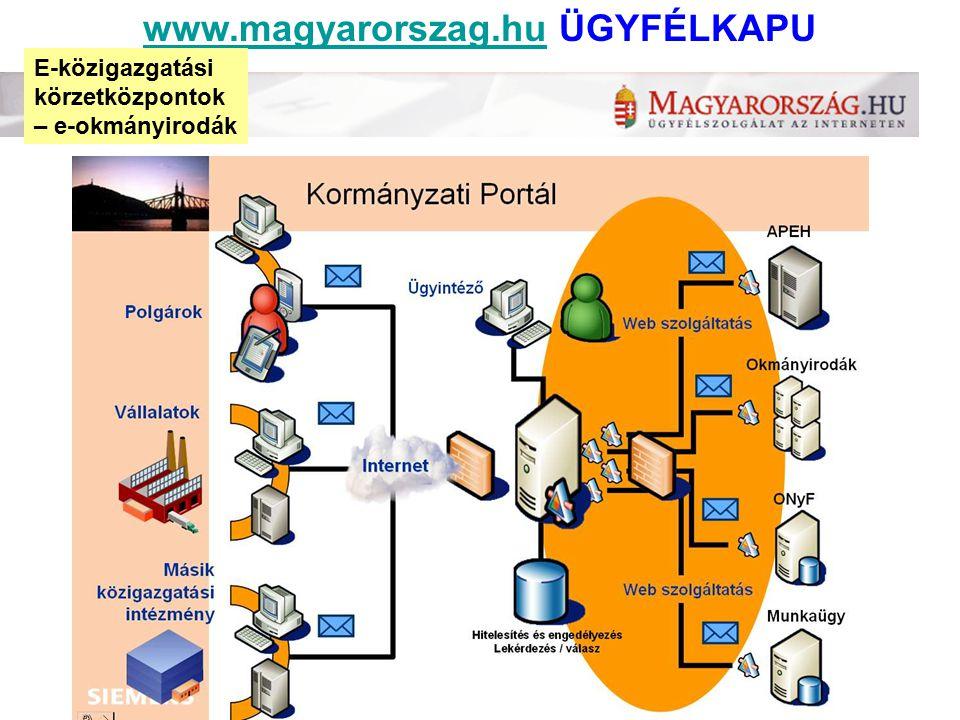 www.magyarorszag.hu ÜGYFÉLKAPU
