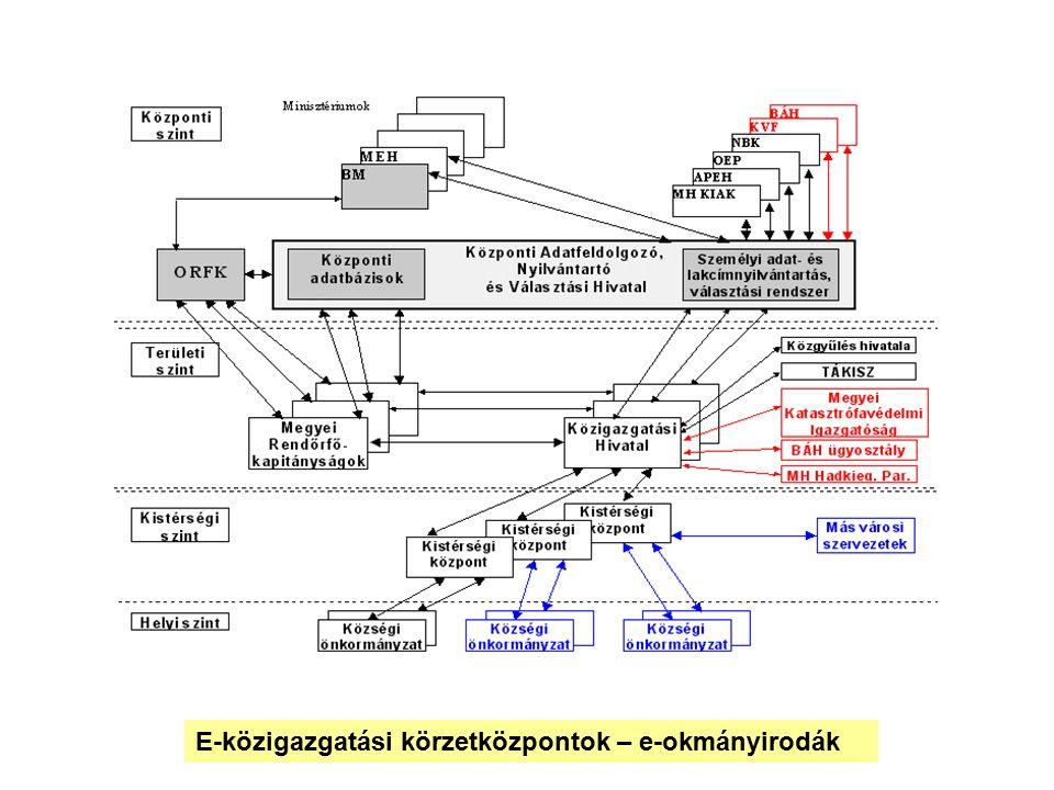 E-közigazgatási körzetközpontok – e-okmányirodák